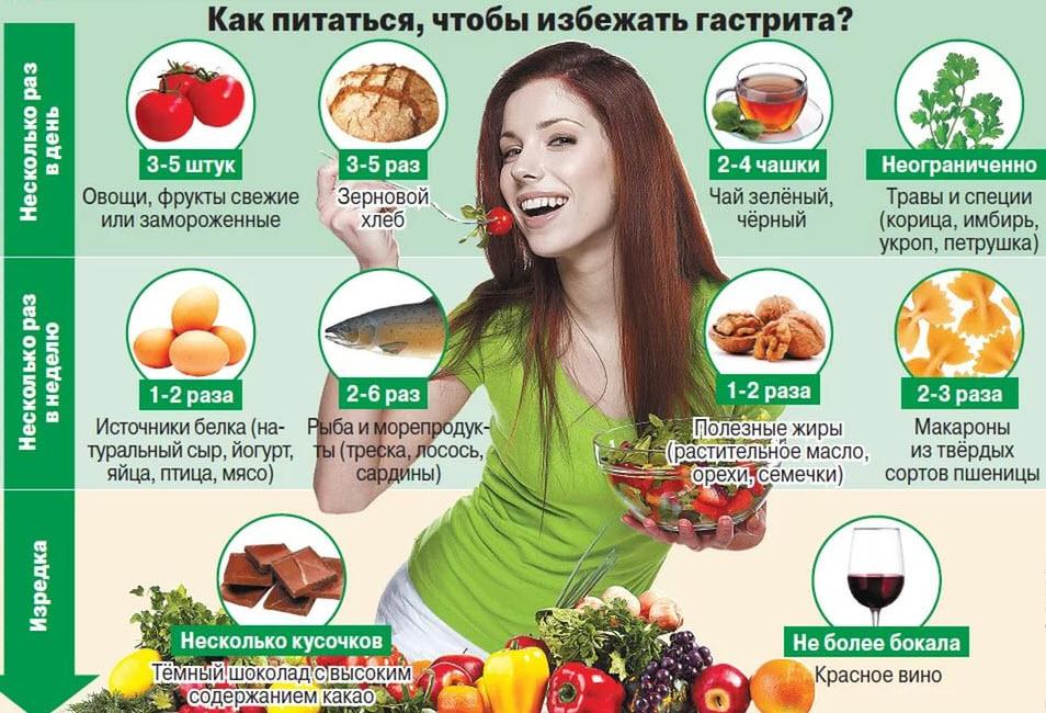 диета гастрит с повышенной кислотностью симптомы и лечение диета
