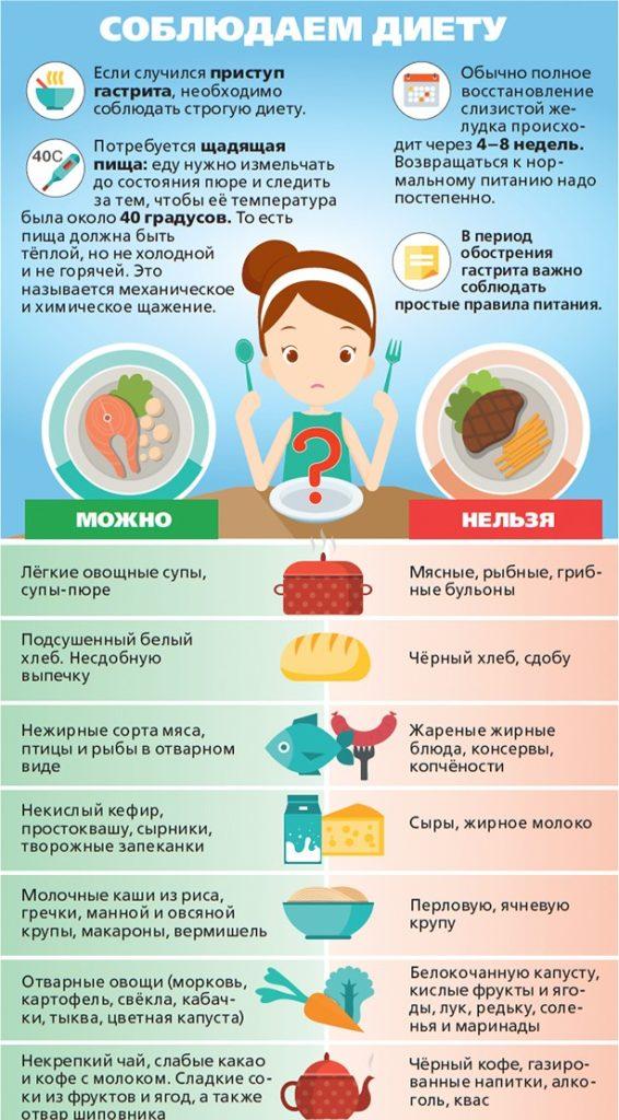 диета при гастрите у детей